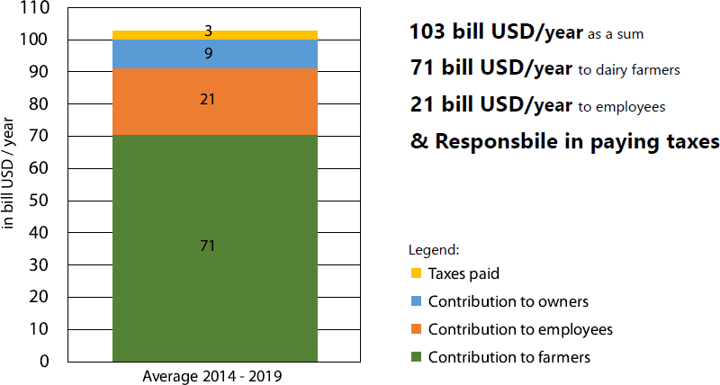 Chart for Top 20 dairy processors and their contribution to society