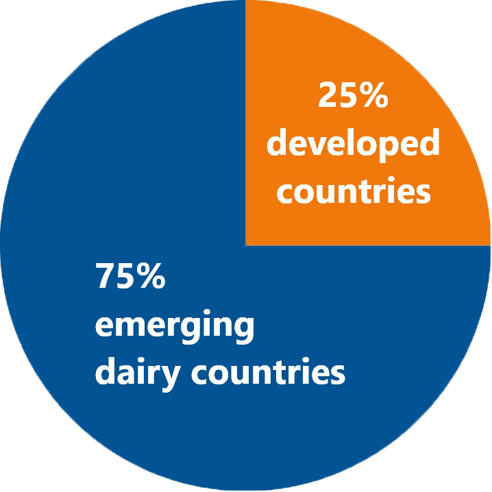 Chart showing dairy emissions by segments in 2020