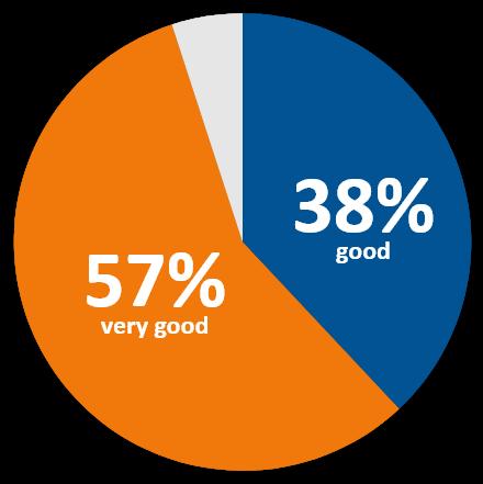 Participants rating